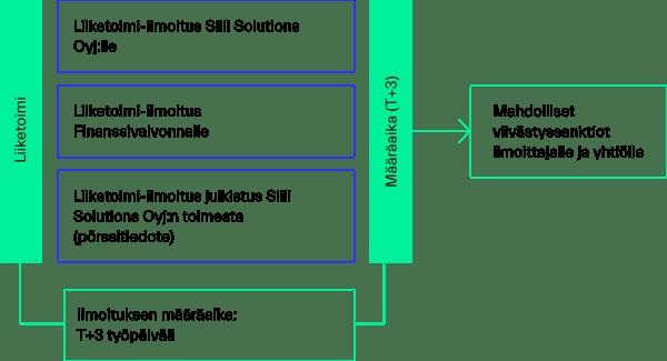 johdon_liiketoimet_graph